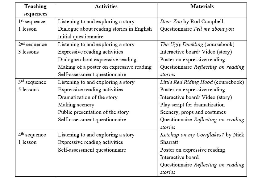 Expressive Reading and Dramatization of Stories in Teaching English